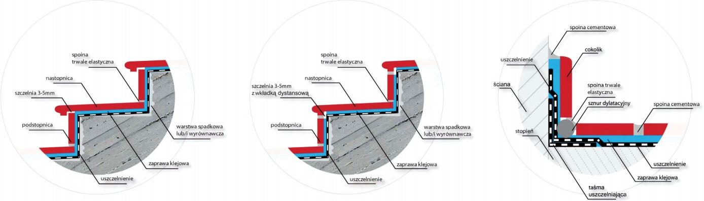 Sposoby układania schodów klinkierowych